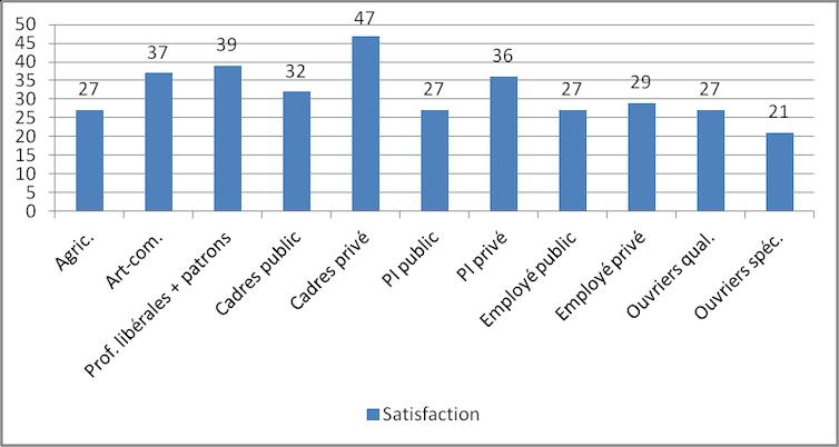 THS enquête sur les cauchemars de datationdatation par type de personnalité