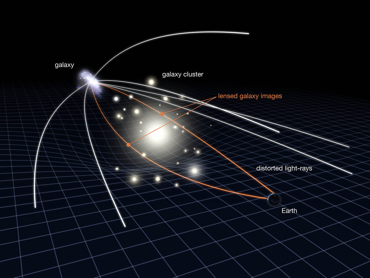 Gravitational lensing.     NASA ESA & L. Calcada