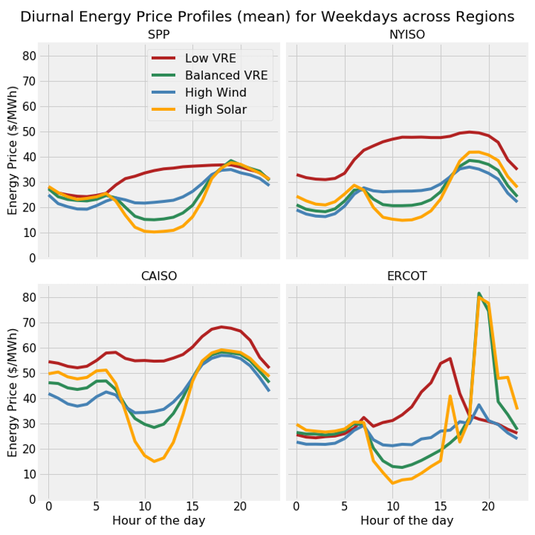 As more solar and wind come onto the grid, prices go down but new