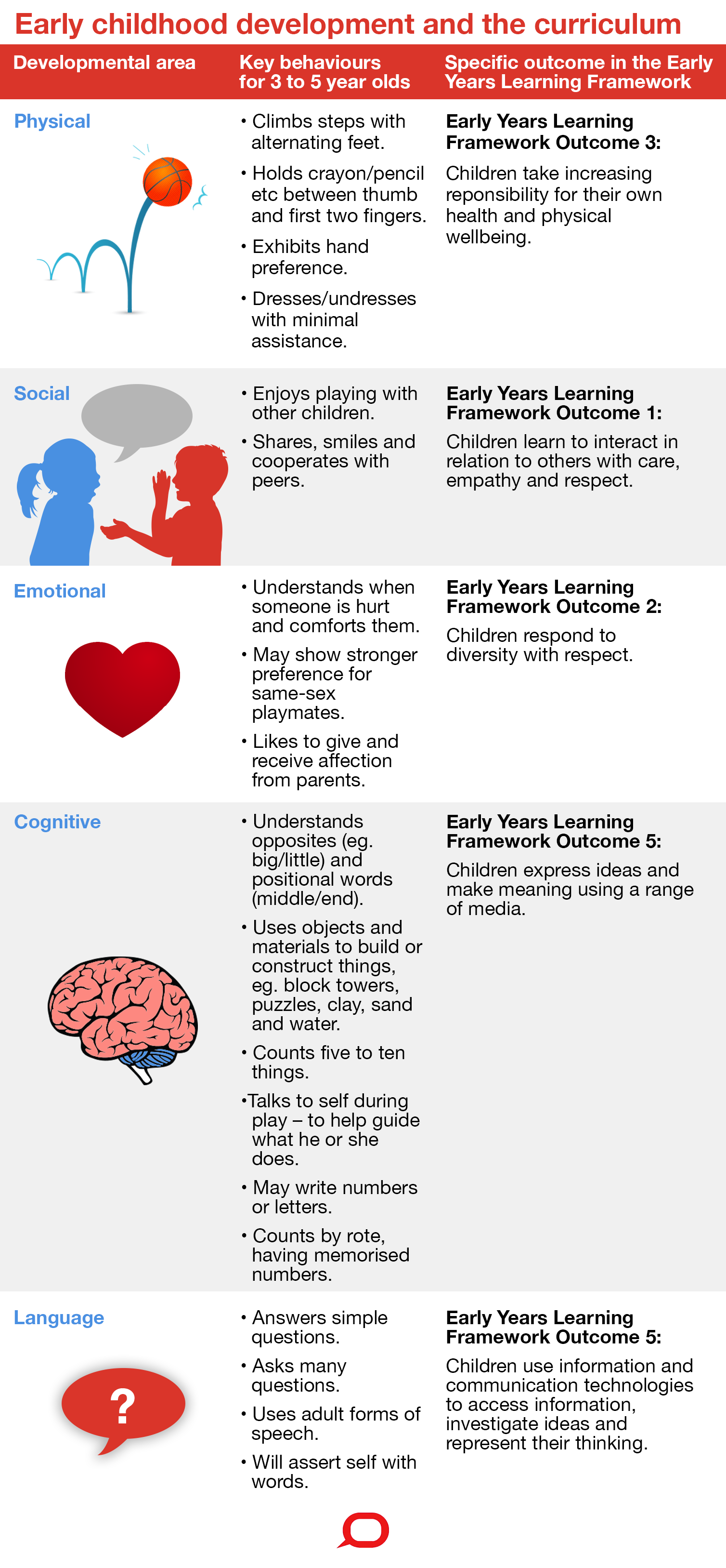 what outcomes parents should expect from early childhood