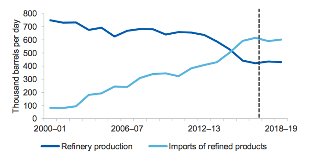 Australia imports almost all of its oil, and there are