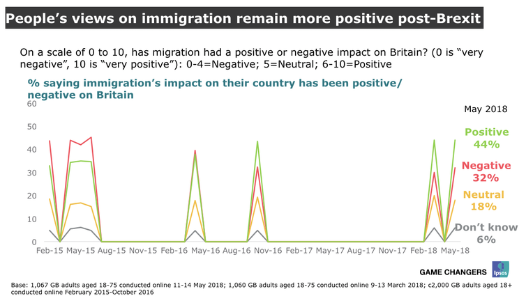 positive things about immigration The positive and negative effects of immigration ann lowe elliott, lexi smith, isabella stark, and corinne foster positve effects of immigration undocumented workers create demand for new jobs, which leads to the formation of them.