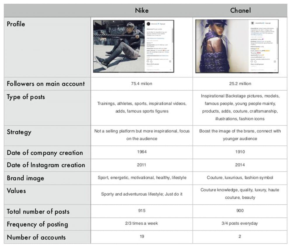 huge selection of fa40c c135d Comparison of Nike s and Chanel s Instagram strategies. Author provided (No  reuse)