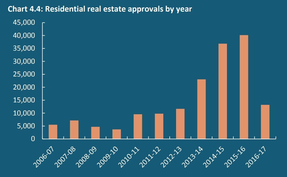 Australia's foreign real estate investment boom looks to be over. Here are five things we learned