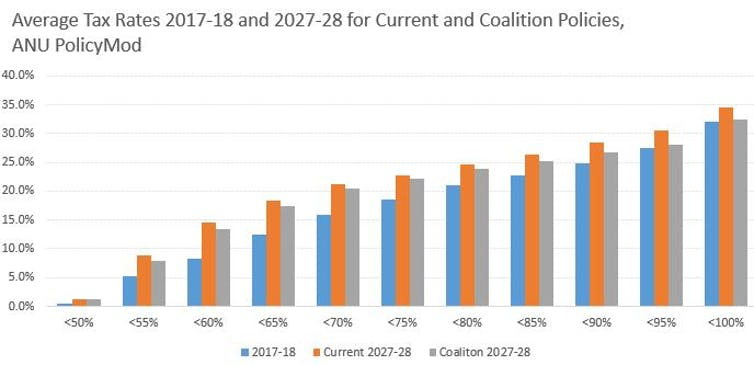 The Coalition's income tax cuts will help the rich more, but in a decade everyone pays more anyway