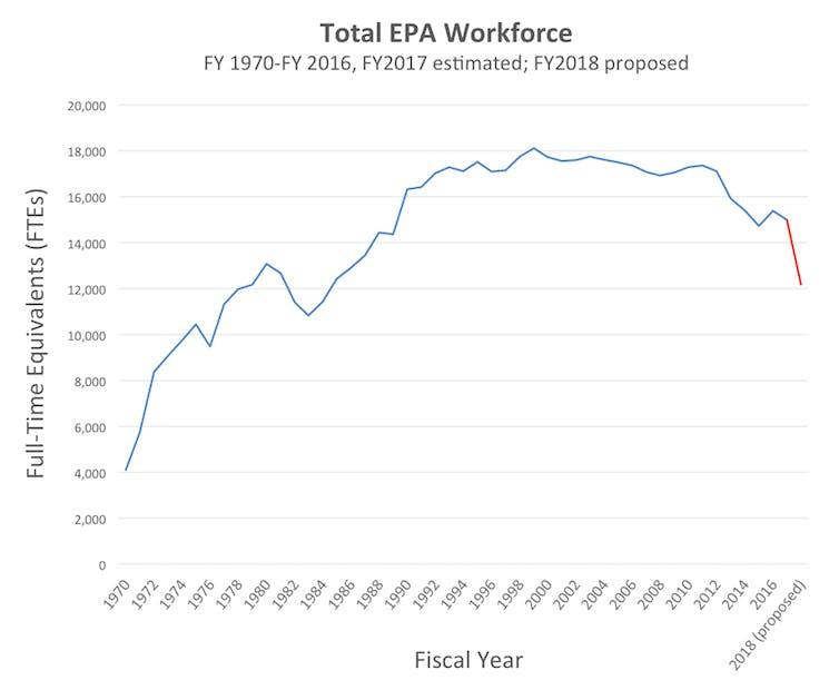 EPA workforce shrinking