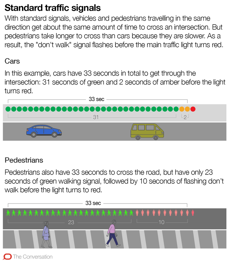 How traffic signals favour cars and discourage walking