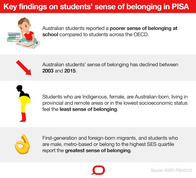 Many Australian school students feel they 'don't belong' in school: new research