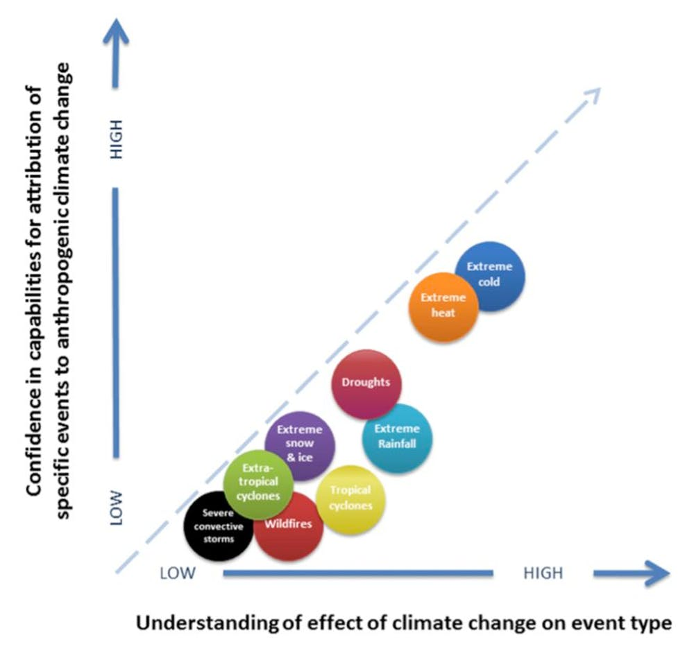 66f08b8bd Compared to heatwaves and cold spells it is harder to assess the role of  climate change in droughts. National Academy of Science
