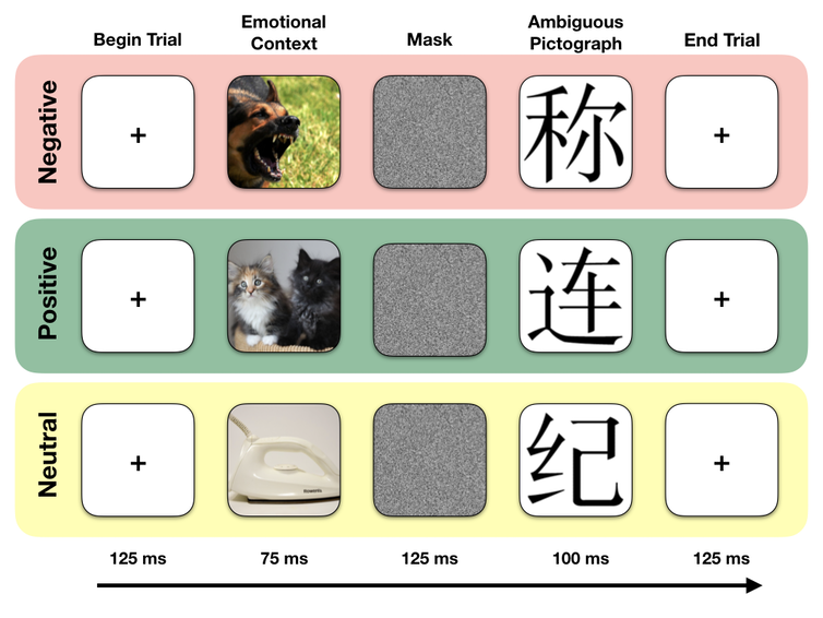 Each trial consisted of either a randomly selected negative, positive or neutral emotional image, meant to serve as emotional context, followed by a randomly selected Chinese pictograph, meant to be ambiguous to English speakers. Participants then used their gut feelings to judge whether the ambiguous pictograph meant something unpleasant, pleasant, or neutral. Jennifer MacCormack, CC BY-ND