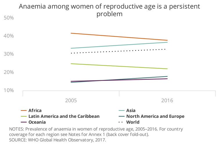 Anemia affects one-third of women of reproductive age globally – or about 613 million women. FAO, CC BY-ND