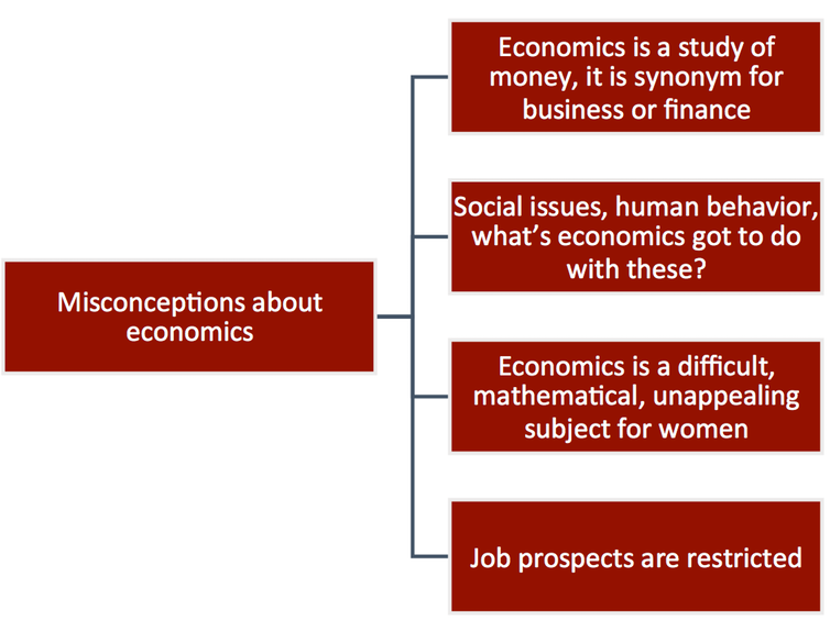 Why the public image of economics is bad news for all of us
