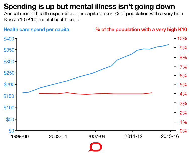 Reports Of Mental Health Issues Rising >> Three Charts On Why Rates Of Mental Illness Aren T Going Down