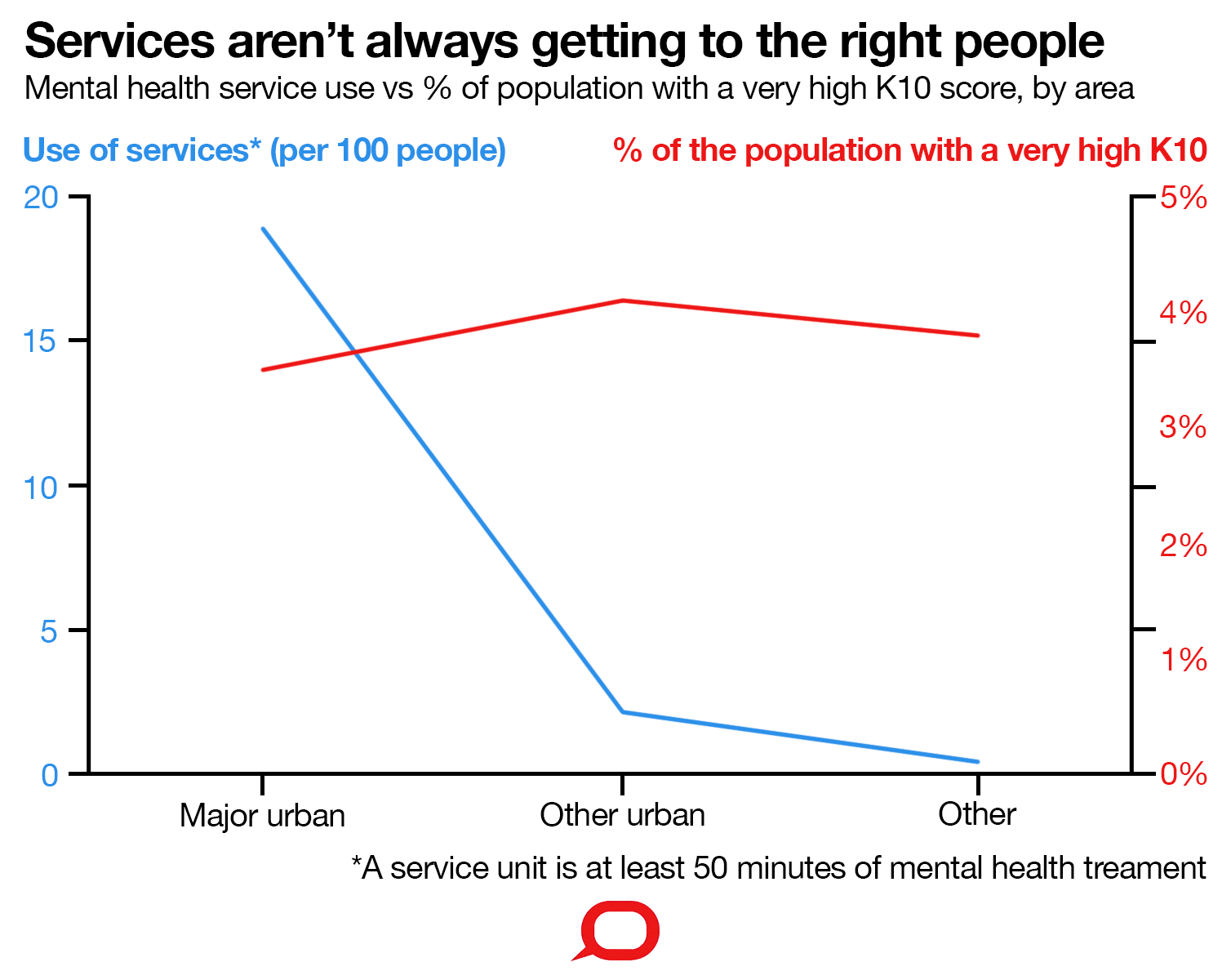 Three charts on: why rates of mental illness aren't going down despite higher spending