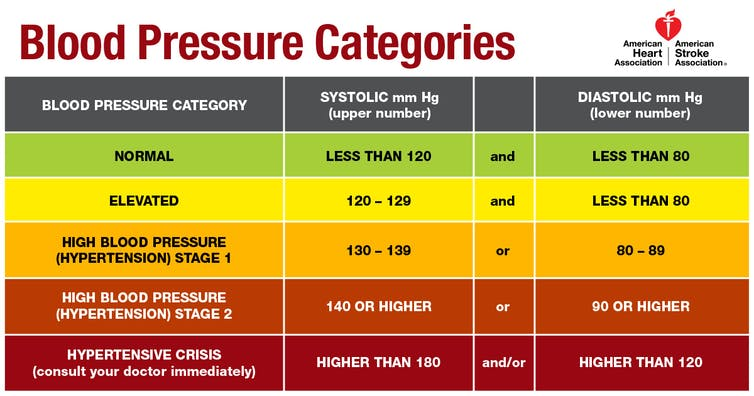 who guidelines for blood pressure measurement