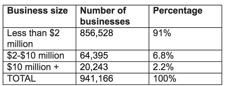 Labor would quash tax cuts for businesses with 10 50 million turnover business size in australia australian taxation office taxation statistics 201516 malvernweather Images