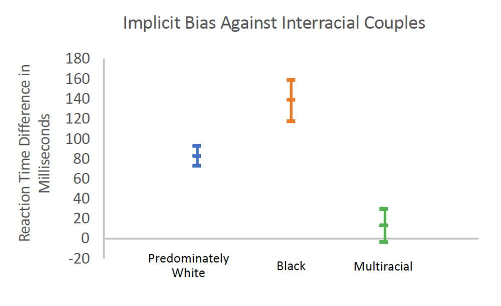 How do Americans really feel about interracial couples?