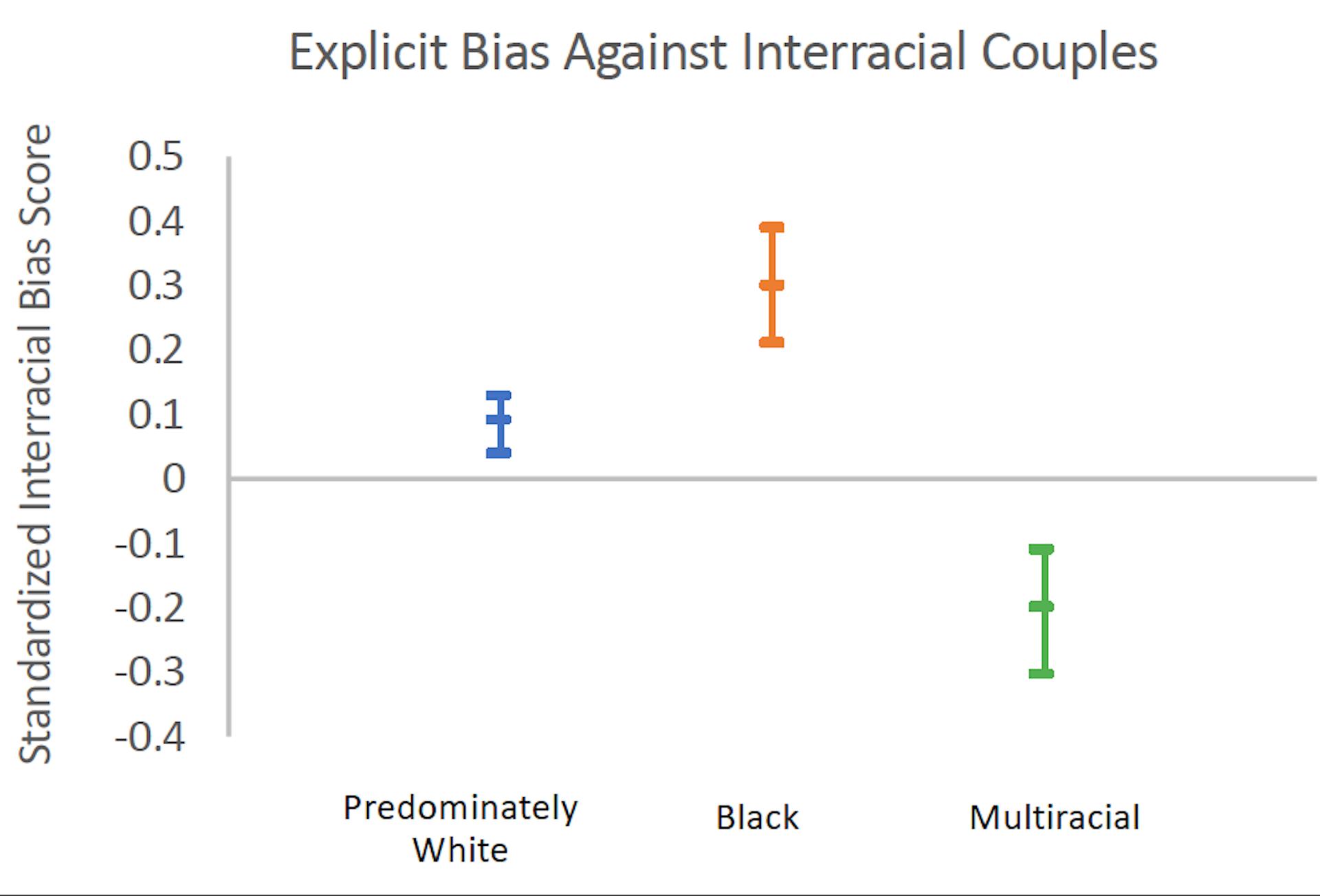 Interracial dating poll