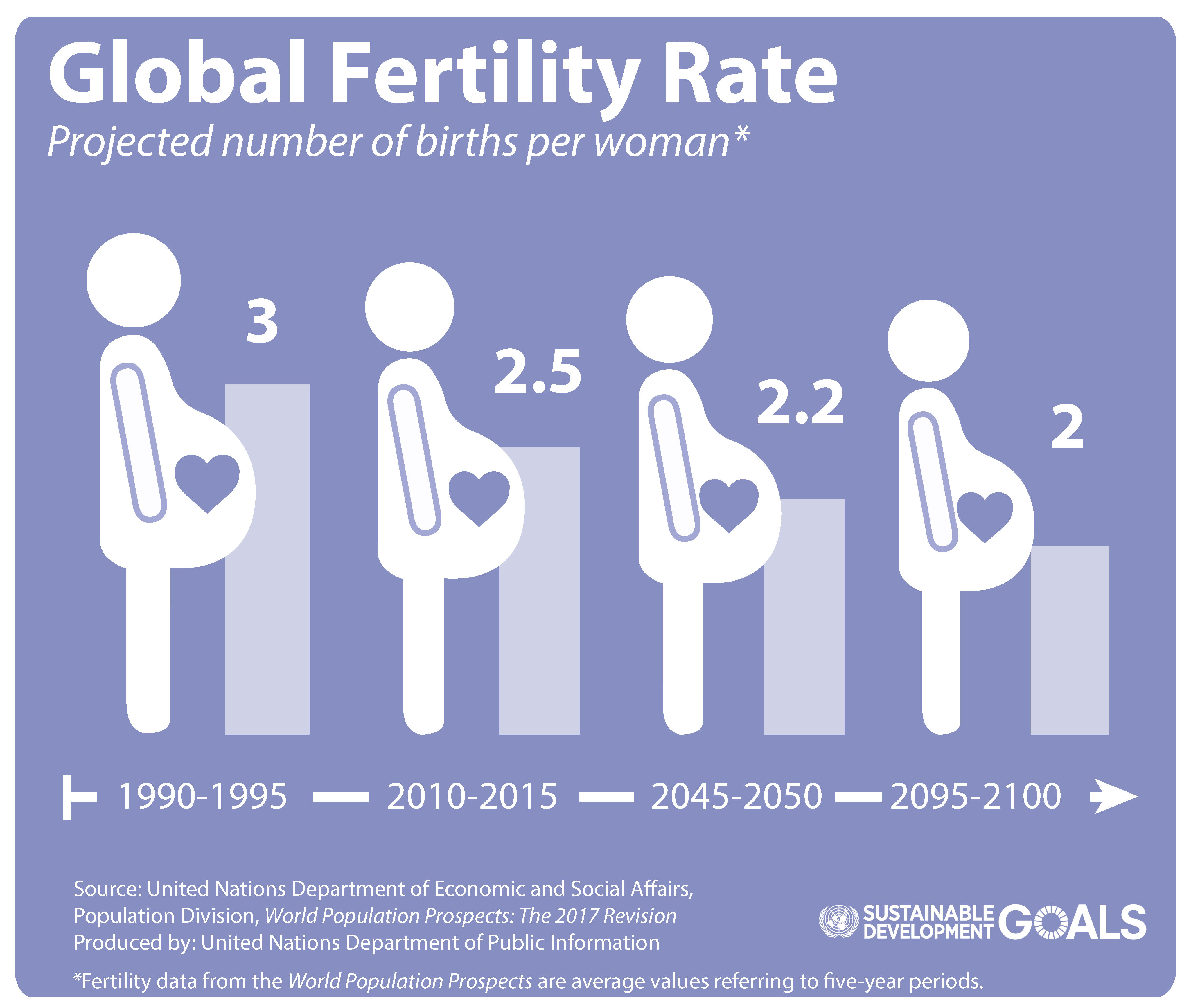 As Nations Develop Economically Couples Have Fewer Children And Fertility Rates Decline