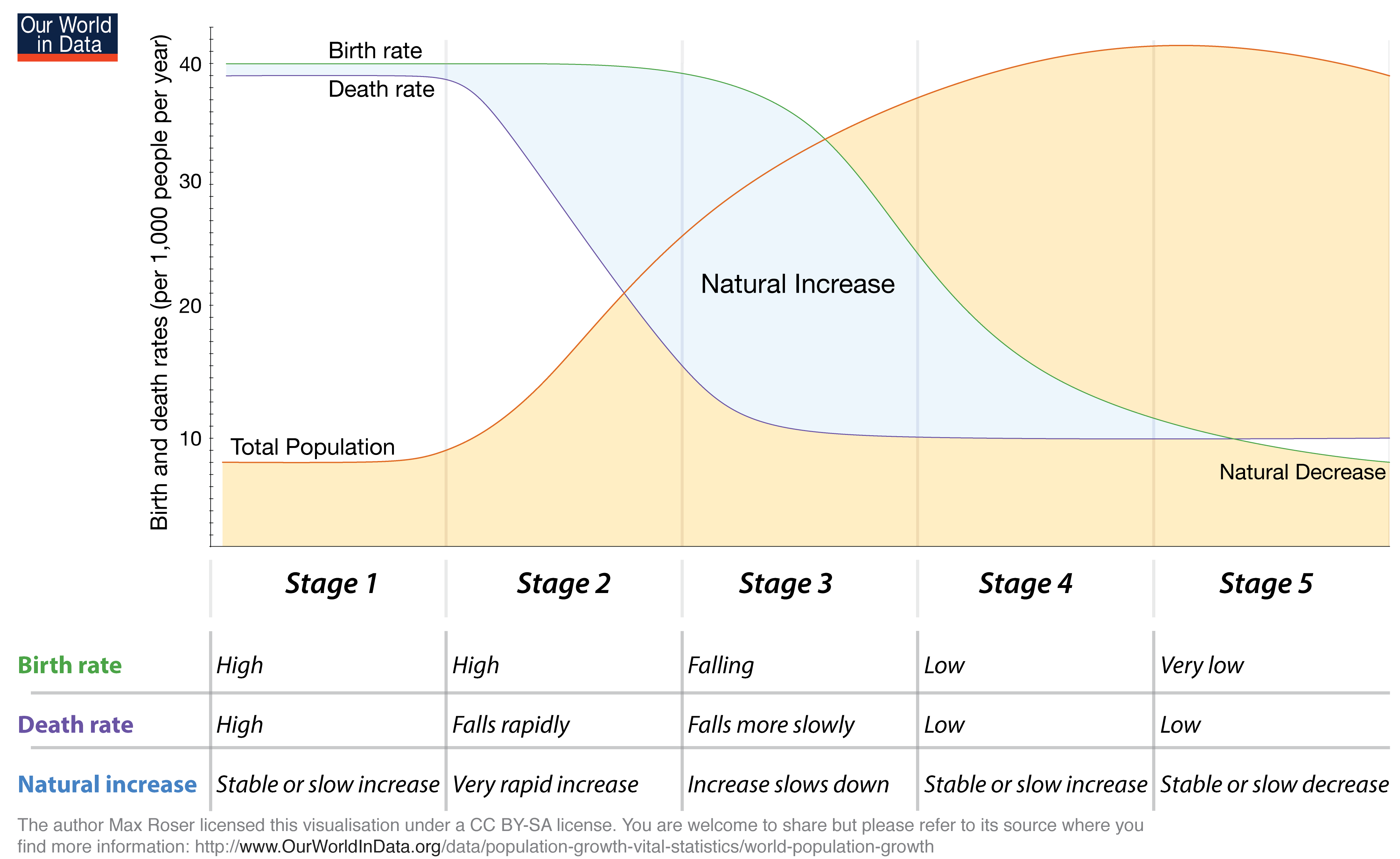 The Demographic Transition Is A Pattern In Which Countries Tend To Transition From High Birth And Death Rates To Lower Birth And Death Rates As They