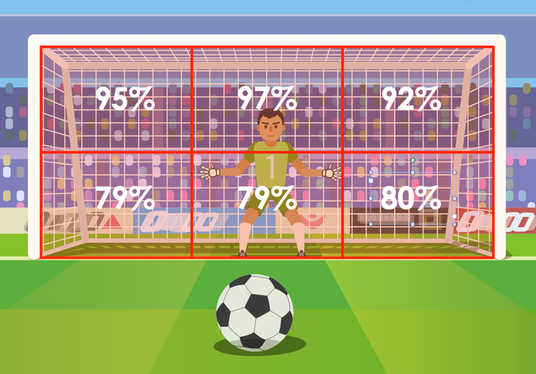 it could be your best shot for a goal in a penalty shootout