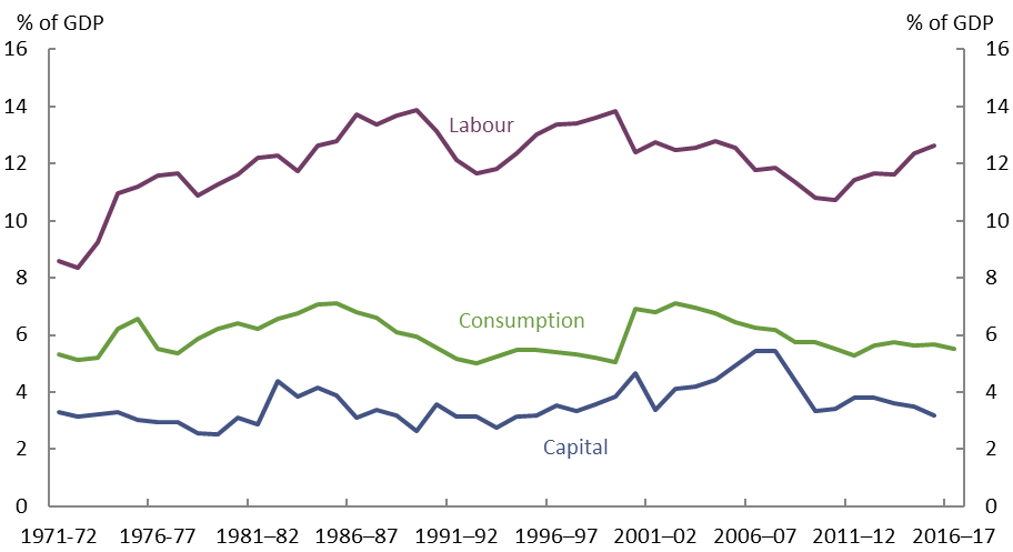 Chart. Trends in revenue from categories of commonwealth taxes in Australia