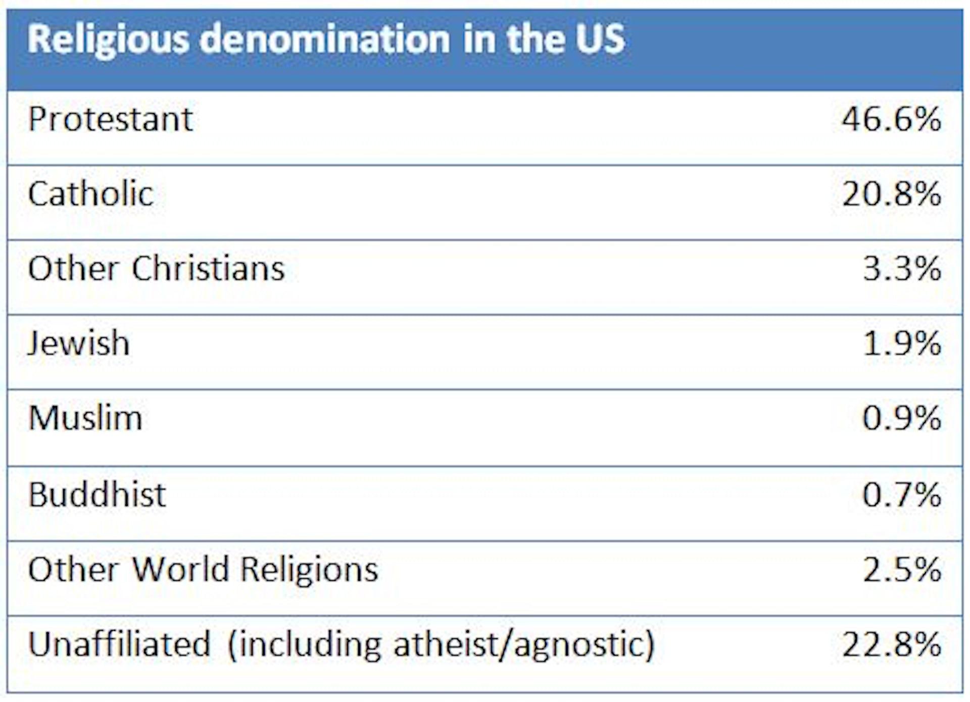Zoroastrianism beliefs on homosexuality statistics