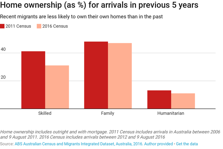 Migrants are still buying into the home ownership dream, but it's more elusive
