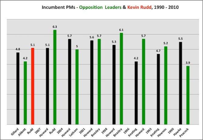 rudd gillard or abbott do leaders really matter in n n election study surveys 1990 2010