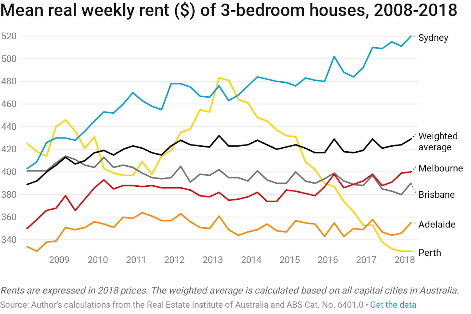 Mean real weekly rent of 3-bedroom houses in Australia