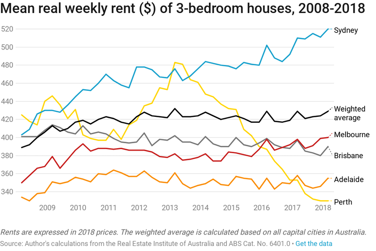 Why rents, not property prices, are best to assess housing supply and need-driven demand