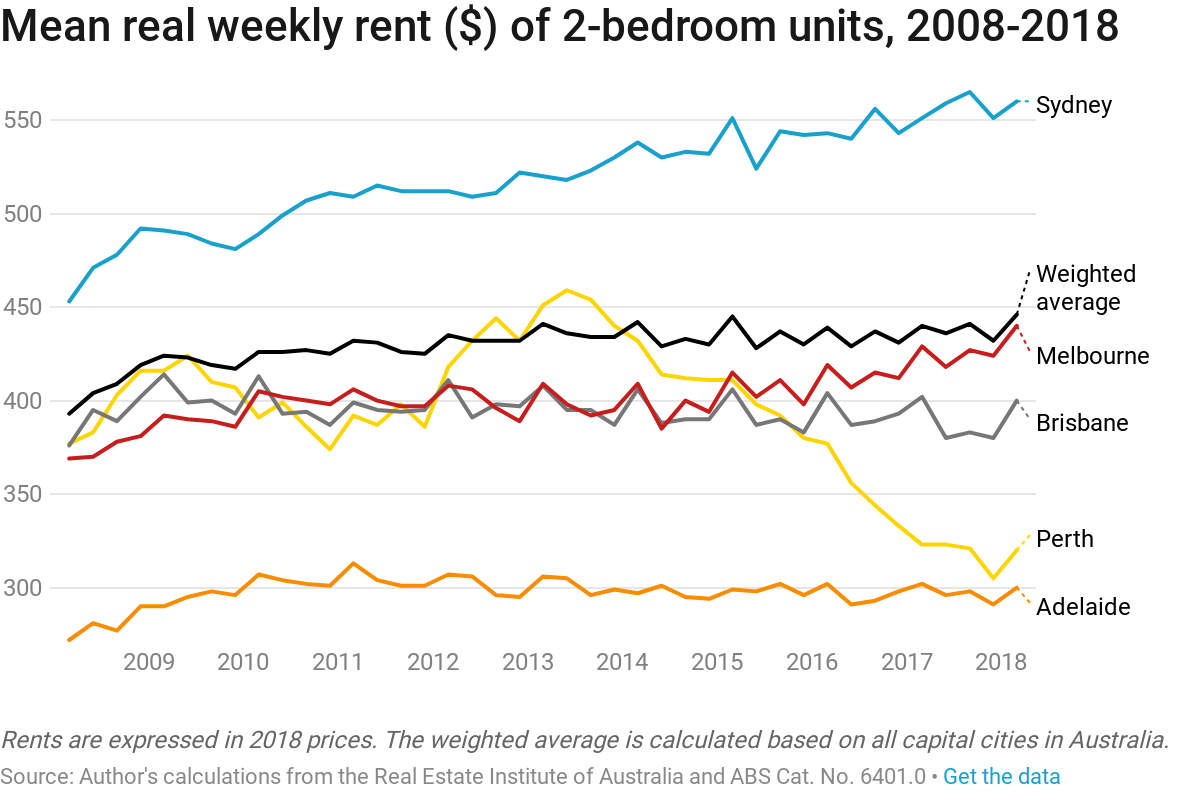 chart shows mean real weekly rent of 2-bedroom units