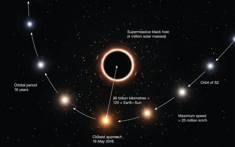 Einstein's theory of gravity tested by a star speeding past a supermassive black hole