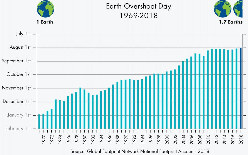Yes, humans are depleting Earth's resources, but 'footprint