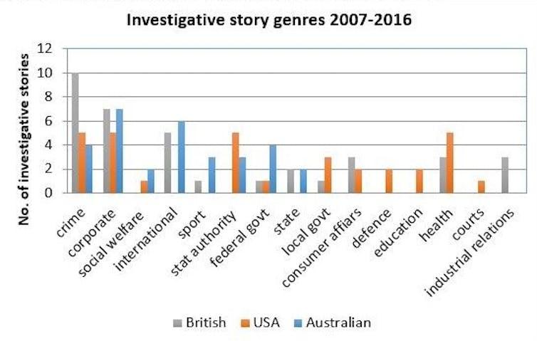 Nine-Fairfax merger rings warning bells for investigative journalism – and Australian democracy