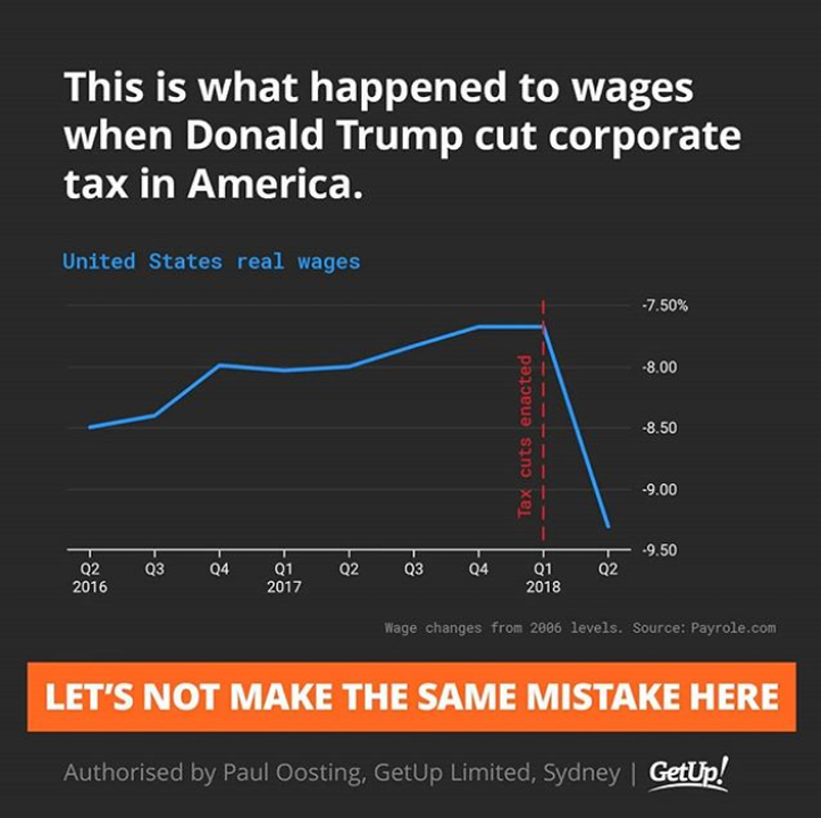 GetUp! on the impact of US corporate tax cuts on wages