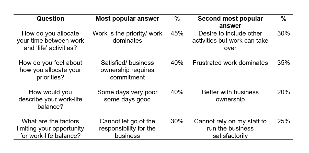 Business owners' control of their work-life balance is the fine line between hard work and hell