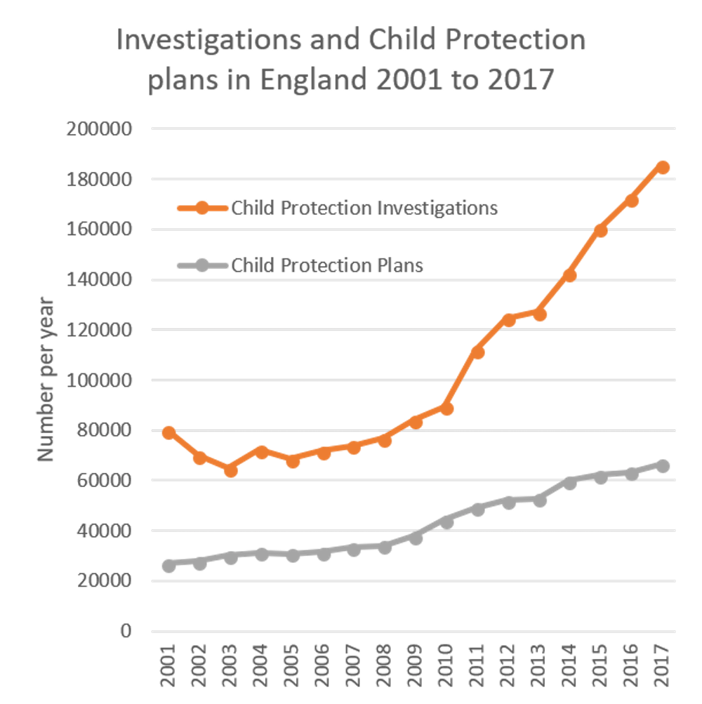 Childhood Poverty Parental Abuse Cost >> More Parents Accused Of Child Abuse Than Ever Before