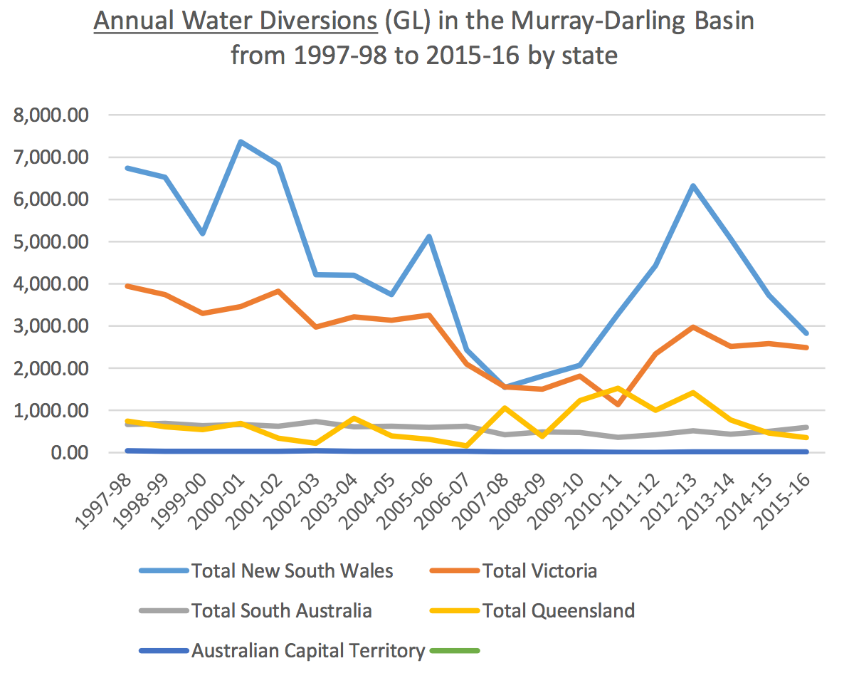Three reasons why it's a bad idea to ramp up Adelaide's desalination plant