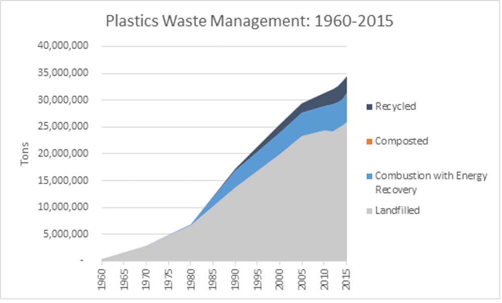 The plastic waste crisis is an opportunity for the US to get