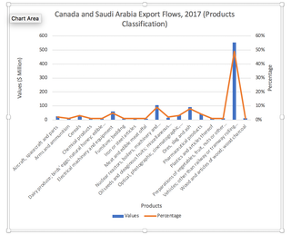 The major trade implications of the Canada-Saudi Arabia spat