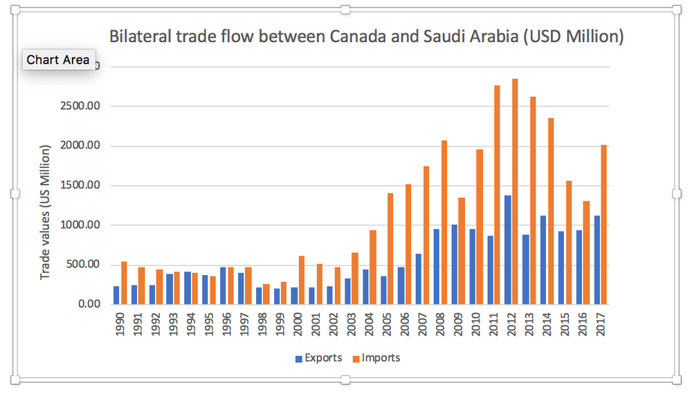 The major trade implications of the Canada-Saudi Arabia spat
