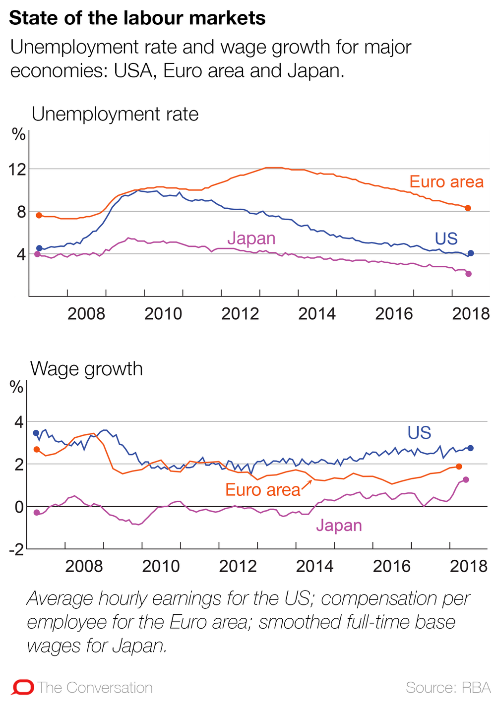 7be9cf00c72 Slow wage growth is a continuing long-term problem in the developed  economies.
