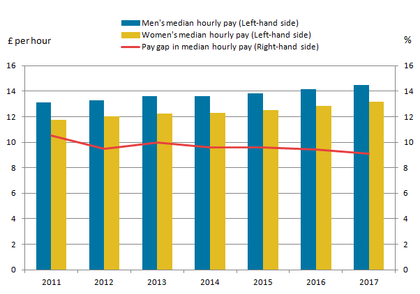 Median Gross Hourly Earnings Excluding Overtime For Full Time Employees By Uk 2011 17