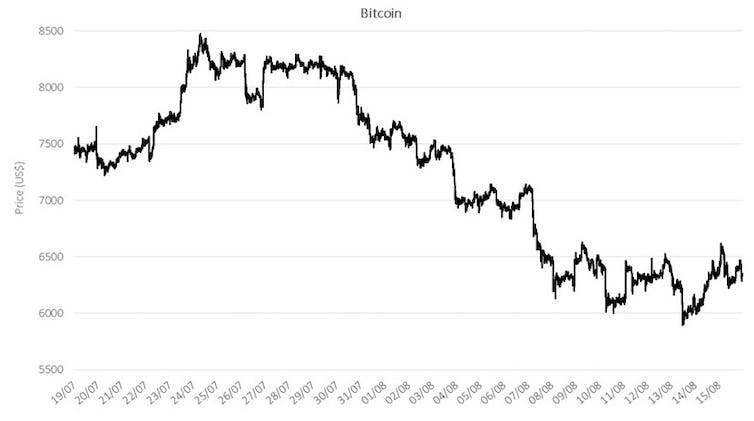 Bitcoin's Rollercoaster Shows the Biggest Issue For Crypto: Regulation 101
