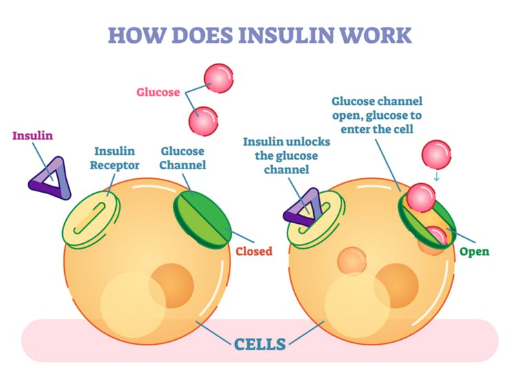 how diabetes be detected