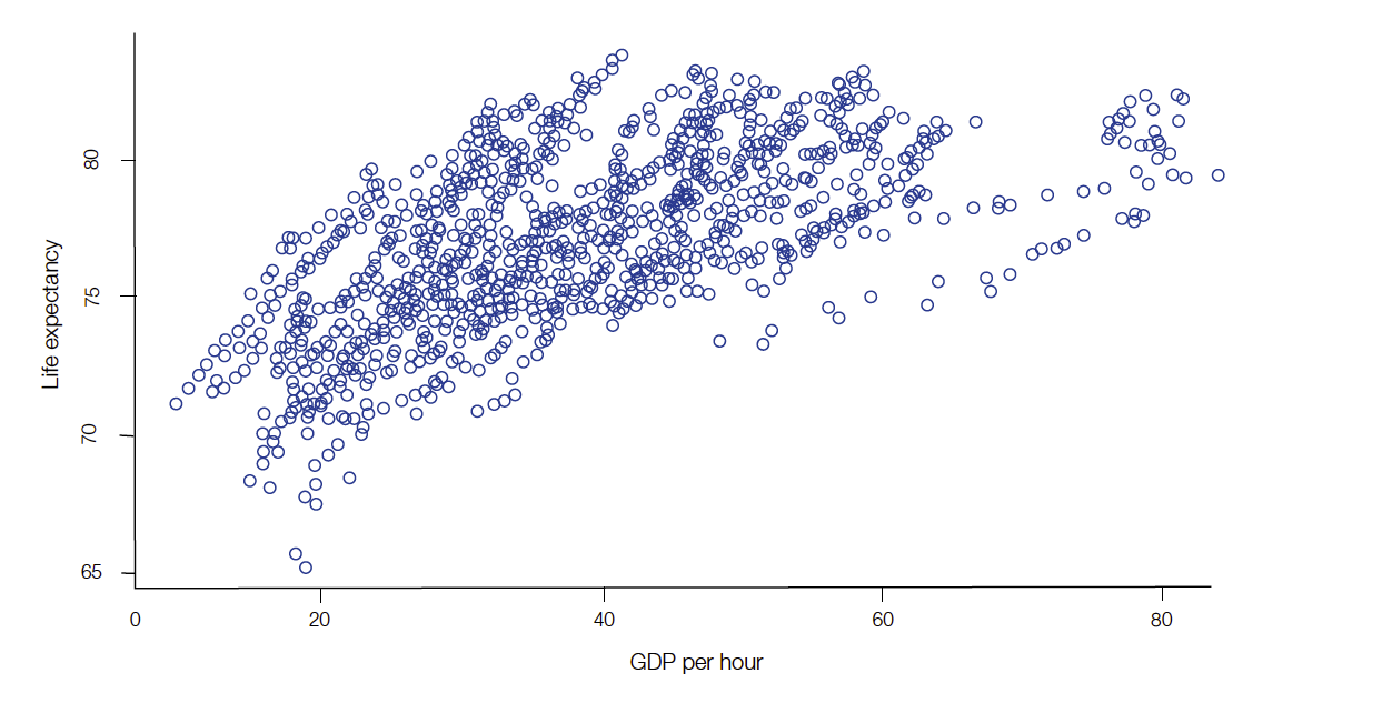 Scatterplot of life expectancy and GDP per hour 1970-2015 (35 countries).  Credit: Toward a longevity dividend, International Longevity Centre