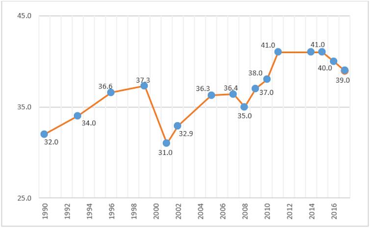Pertumbuhan Ekonomi Selama 20 Tahun Hanya Dinikmati Orang Kaya Seberapa Parah Ketimpangan Di Indonesia