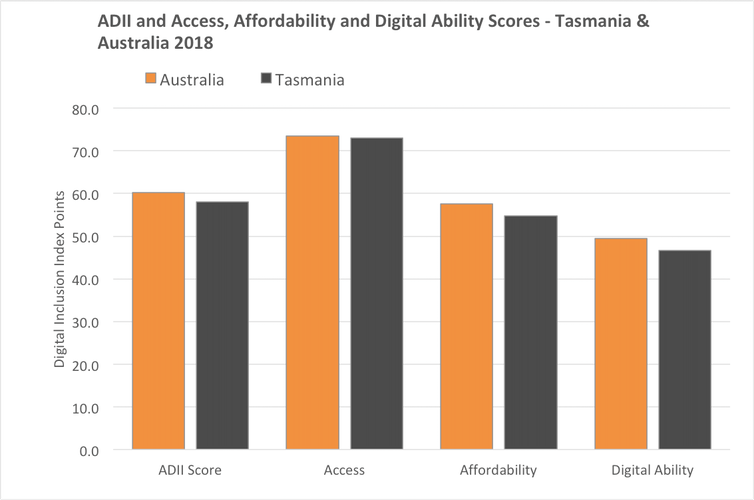 Digital inclusion in Tasmania has improved in line with NBN rollout – will the other states follow?