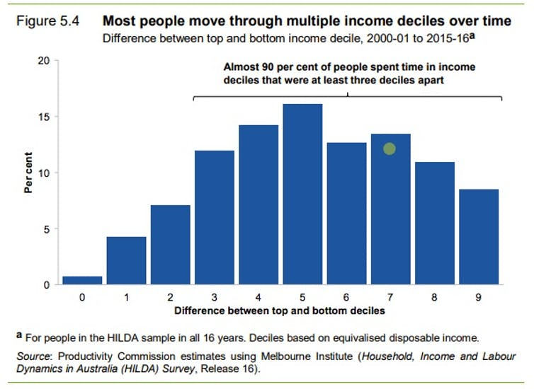Don't believe what they say about inequality. Some of us are worse off